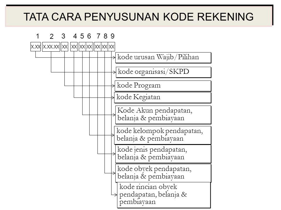 TATA CARA PENYUSUNAN KODE REKENING kode kelompok pendapatan, belanja & pembiayaan kode urusan Wajib/Pilihan kode organisasi/SKPD kode Program Kode Aku