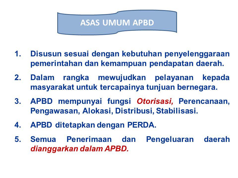 APBD PendapatanPembiayaanBelanja STRUKTUR APBD