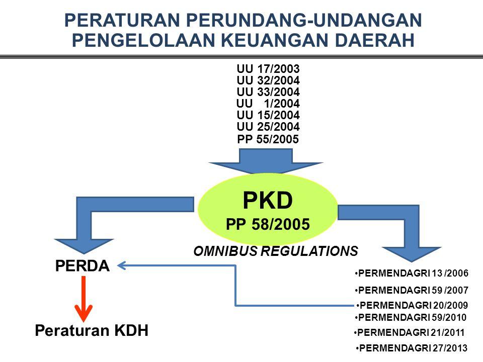 DANA PENDAMPING Permendagri 20 tahun 2009 Pengelolaan Keuangan DAK di Daerah • Penyusunan RKA-SKPD untuk dana pendamping dilakukan menyatu dengan kegiatan DAK.