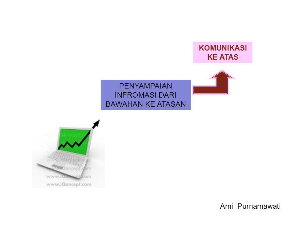 KOMUNIKASI HORISONTAL (LATERAL) •MEMBANTU UNTUK MENGKOORDINASIKAN PROYEK •MENYELESAIKAN MASALAH •MEMBERIKAN PEMERIKSAAN INFORMASI (RECHECK) •MEMECAHKAN KONFLIK- KONFLIK •MEMBUKA PELUANG UNTUK TERCIPTANYA HUBUNGAN- HUBUNGAN BISNIS Ami Purnamawati
