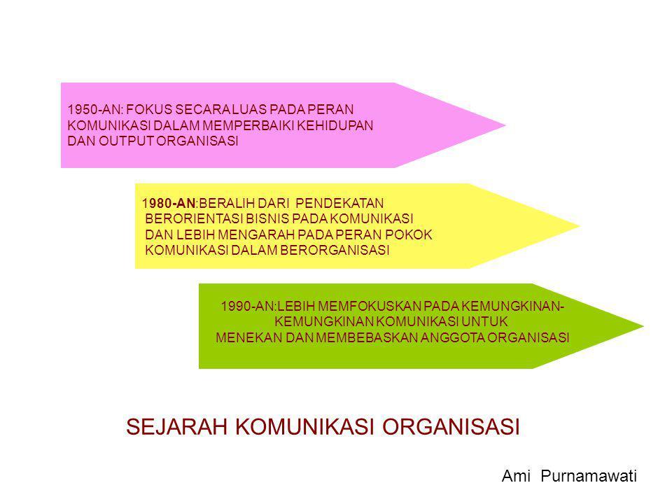 KOMUNIKASI ORGANISASI SUBBIDANG KOMUNIKASI YANG MENGANALISIS PERAN KOMUNIKASI ADLAM KONTEKS ORGANISASI.