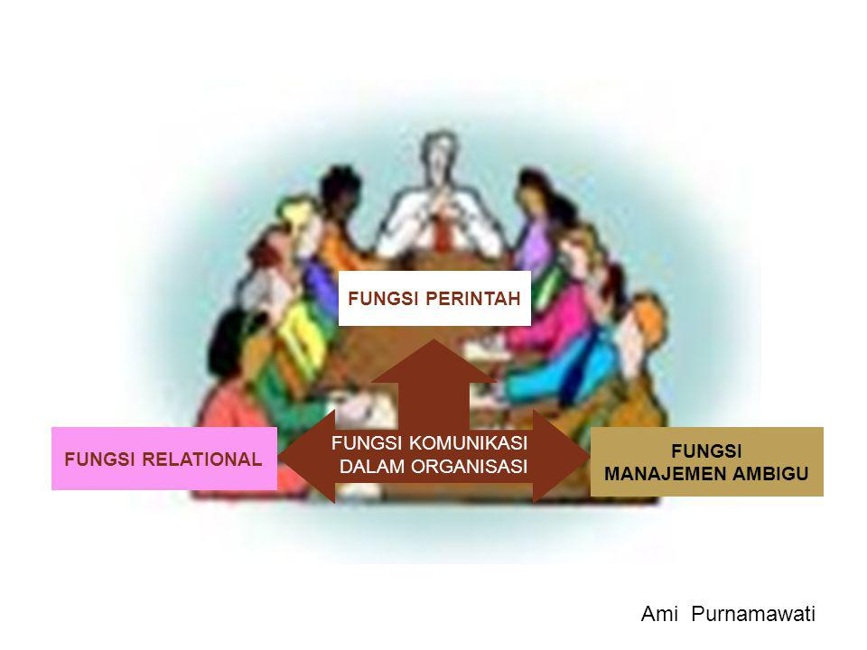 FUNGSI KOMUNIKASI DALAM ORGANISASI FUNGSI PERINTAH FUNGSI RELATIONAL FUNGSI MANAJEMEN AMBIGU Ami Purnamawati