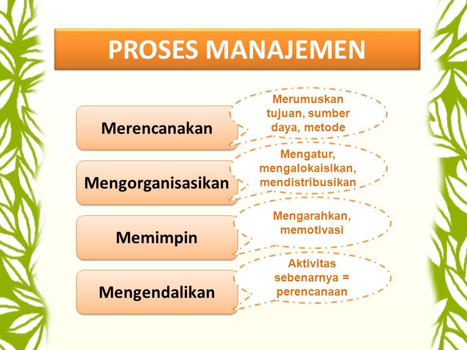 PROSES MANAJEMEN Merencanakan Mengorganisasikan Memimpin Mengendalikan Merumuskan tujuan, sumber daya, metode Mengatur, mengalokaisikan, mendistribusikan Mengarahkan, memotivasi Aktivitas sebenarnya = perencanaan