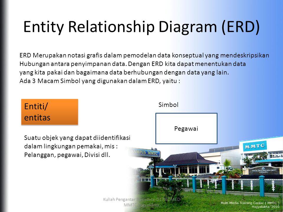 Entity Relationship Diagram (ERD) ERD Merupakan notasi grafis dalam pemodelan data konseptual yang mendeskripsikan Hubungan antara penyimpanan data.