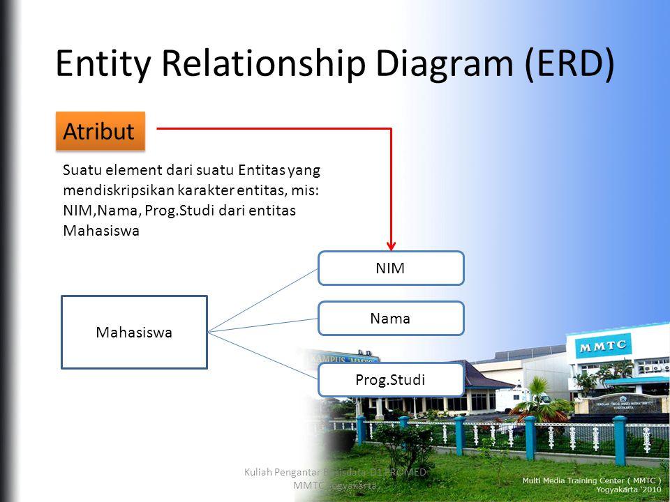 Entity Relationship Diagram (ERD) Atribut Suatu element dari suatu Entitas yang mendiskripsikan karakter entitas, mis: NIM,Nama, Prog.Studi dari entitas Mahasiswa Mahasiswa NIM Nama Prog.Studi Kuliah Pengantar Basisdata-D1 PROMED MMTC Yogyakarta