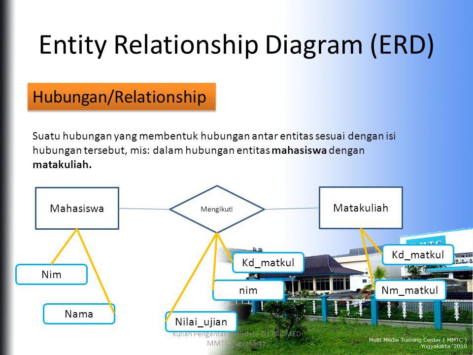 Entity Relationship Diagram (ERD) Hubungan/Relationship Suatu hubungan yang membentuk hubungan antar entitas sesuai dengan isi hubungan tersebut, mis: dalam hubungan entitas mahasiswa dengan matakuliah.