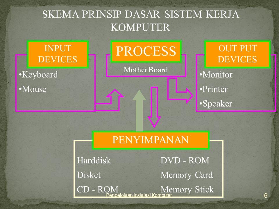 6 Pengelolaan instalasi Komputer •Keyboard •Mouse Mother Board INPUT DEVICES PROCESS •Monitor •Printer •Speaker OUT PUT DEVICES HarddiskDVD - ROM DisketMemory Card CD - ROMMemory Stick PENYIMPANAN SKEMA PRINSIP DASAR SISTEM KERJA KOMPUTER