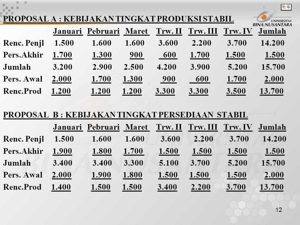 12 PROPOSAL A : KEBIJAKAN TINGKAT PRODUKSI STABIL Januari Pebruari Maret Trw. II Trw. III Trw. IV Jumlah Renc. Penjl 1.500 1.600 1.600 3.600 2.200 3.7
