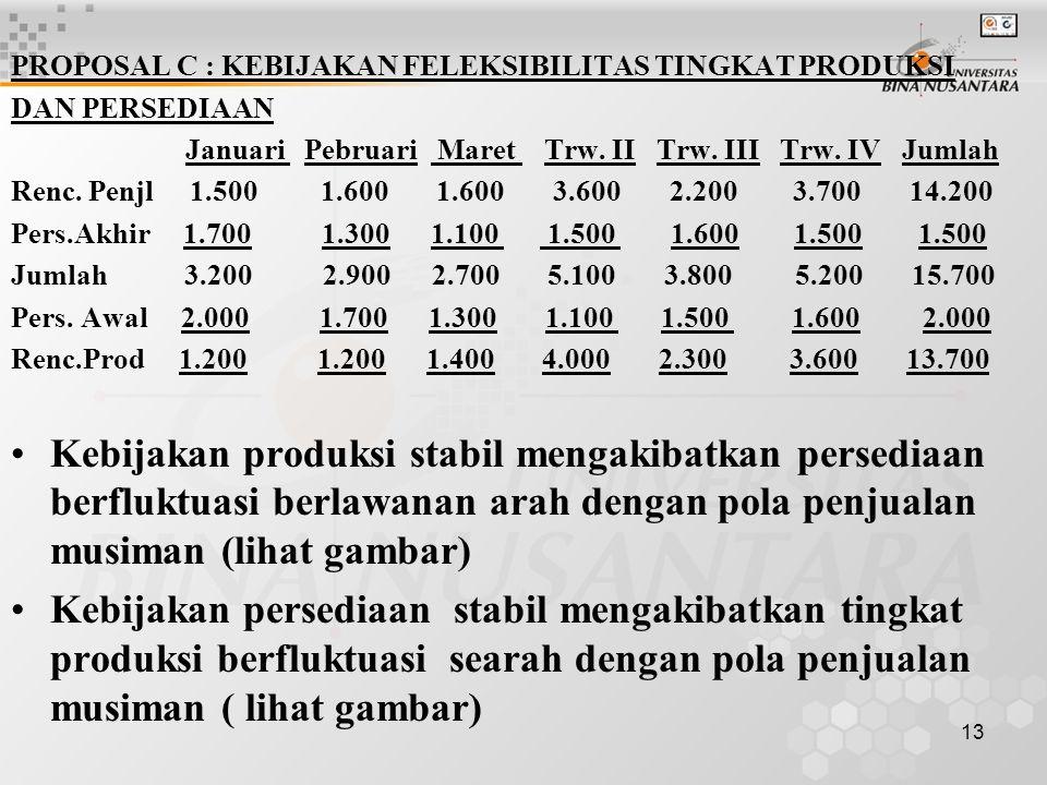 13 PROPOSAL C : KEBIJAKAN FELEKSIBILITAS TINGKAT PRODUKSI DAN PERSEDIAAN Januari Pebruari Maret Trw. II Trw. III Trw. IV Jumlah Renc. Penjl 1.500 1.60