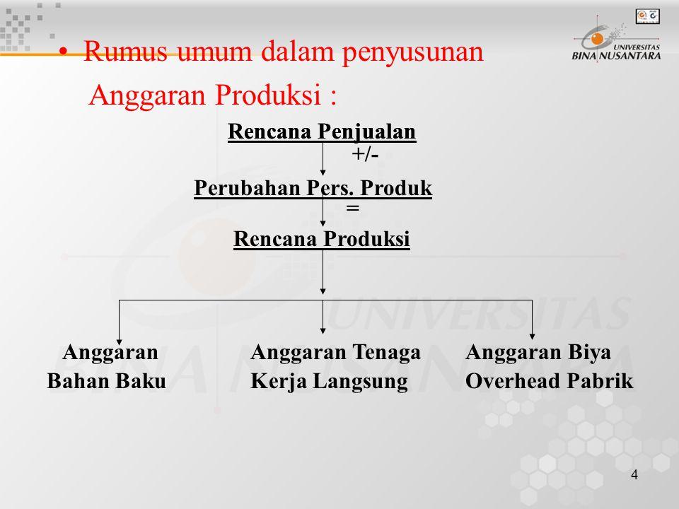 4 •Rumus umum dalam penyusunan Anggaran Produksi : Rencana Penjualan +/- Rencana Produksi Perubahan Pers. Produk = Rencana Penjualan Anggaran Biya Ove