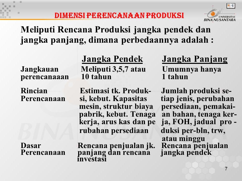 8 Penyusunan Anggaran Produksi Manajer produksi harus menterjemahkan rencana \ penjualan menjadi Rencana Produksi dengan mem pertimbangkan kebijakan-2 persediaan.