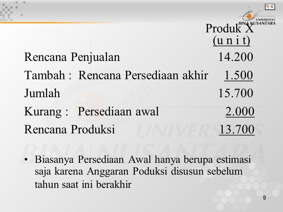 9 Produk X (u n i t) Rencana Penjualan 14.200 Tambah : Rencana Persediaan akhir 1.500 Jumlah 15.700 Kurang : Persediaan awal 2.000 Rencana Produksi 13