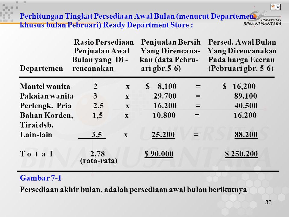 33 Perhitungan Tingkat Persediaan Awal Bulan (menurut Departemen, khusus bulan Pebruari) Ready Department Store : Rasio Persediaan Penjualan Bersih Pe