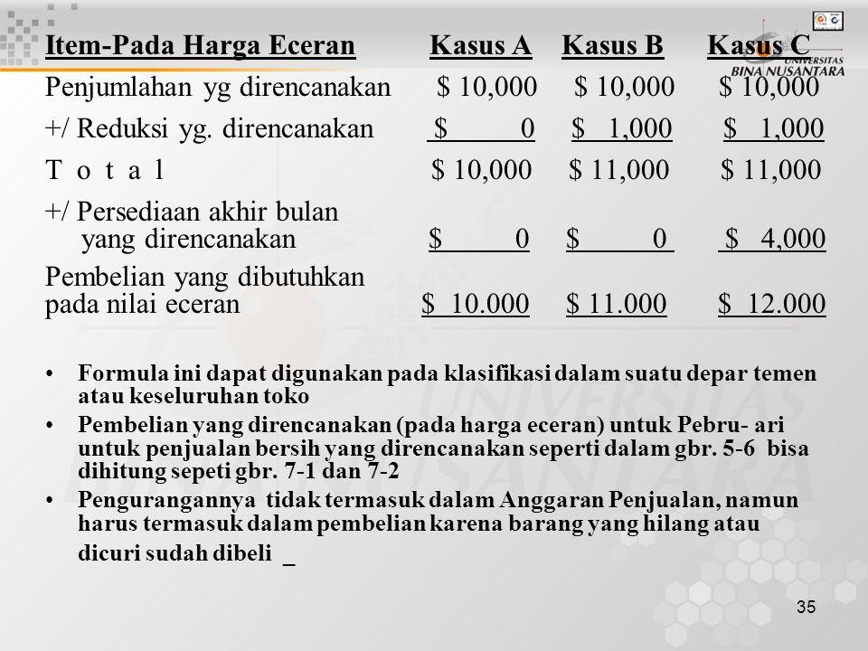 35 Item-Pada Harga Eceran Kasus A Kasus B Kasus C Penjumlahan yg direncanakan $ 10,000 $ 10,000 $ 10,000 +/ Reduksi yg. direncanakan $ 0 $ 1,000 $ 1,0