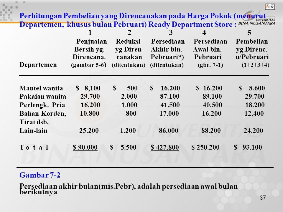 37 Perhitungan Pembelian yang Direncanakan pada Harga Pokok (menurut Departemen, khusus bulan Pebruari) Ready Department Store : 1 2 3 4 5 Penjualan R