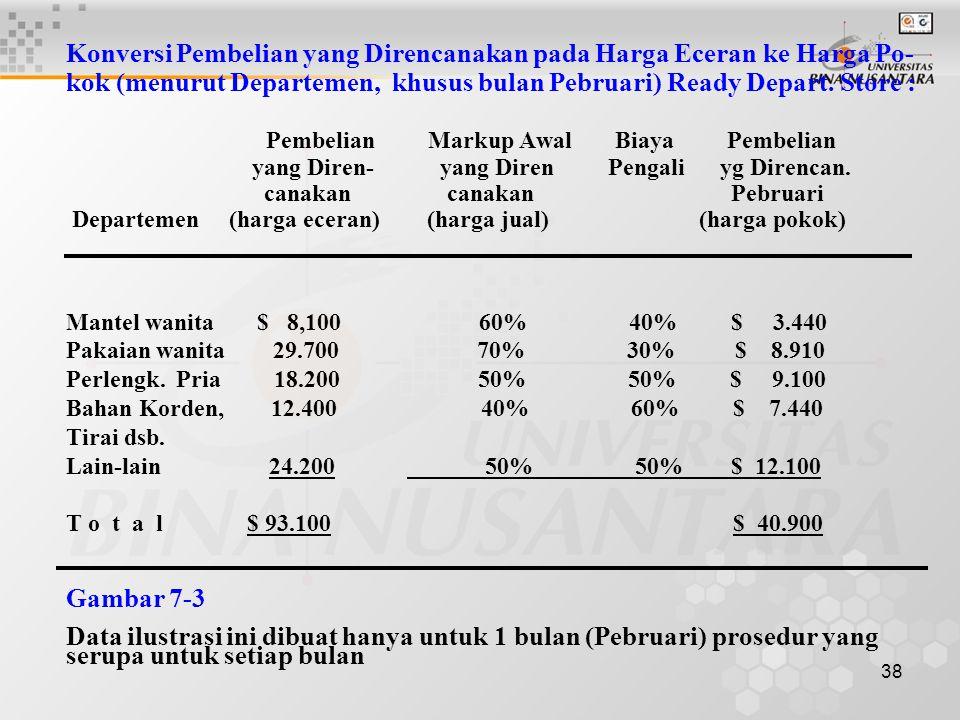 38 Konversi Pembelian yang Direncanakan pada Harga Eceran ke Harga Po- kok (menurut Departemen, khusus bulan Pebruari) Ready Depart. Store : Pembelian