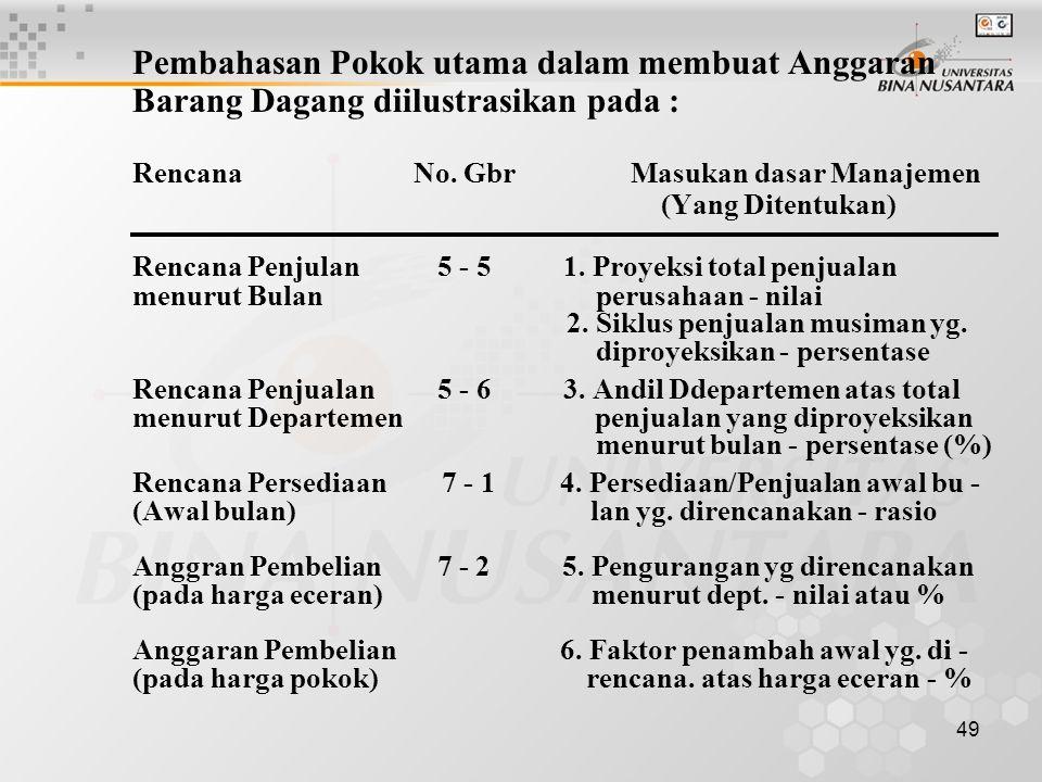 49 Pembahasan Pokok utama dalam membuat Anggaran Barang Dagang diilustrasikan pada : Rencana No. Gbr Masukan dasar Manajemen (Yang Ditentukan) Rencana