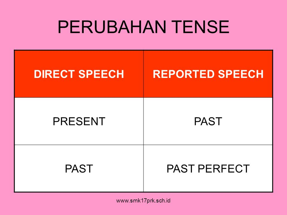 www.smk17prk.sch.id PERUBAHAN TENSE DIRECT SPEECHREPORTED SPEECH PRESENTPAST PAST PERFECT