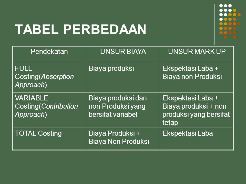 Contoh Soal : Manajer Pemasaran PT.