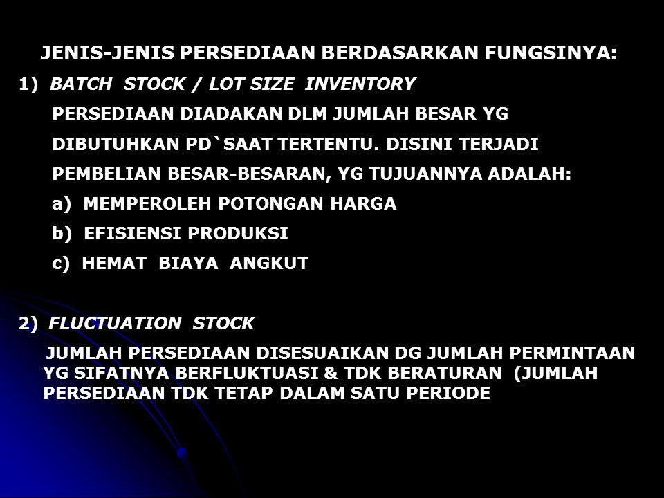 3)ANTICIPATION STOCK PERSEDIAAN DIADAKAN UTK.