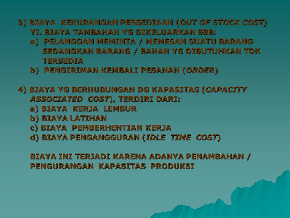 3) BIAYA KEKURANGAN PERSEDIAAN (OUT OF STOCK COST) YI.