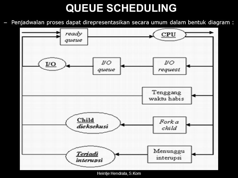 QUEUE SCHEDULING – Penjadwalan proses dapat direpresentasikan secara umum dalam bentuk diagram : Heintje Hendrata, S.Kom