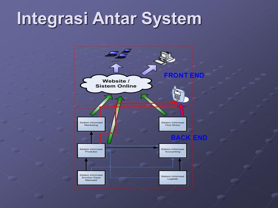 Integrasi Antar System FRONT END BACK END