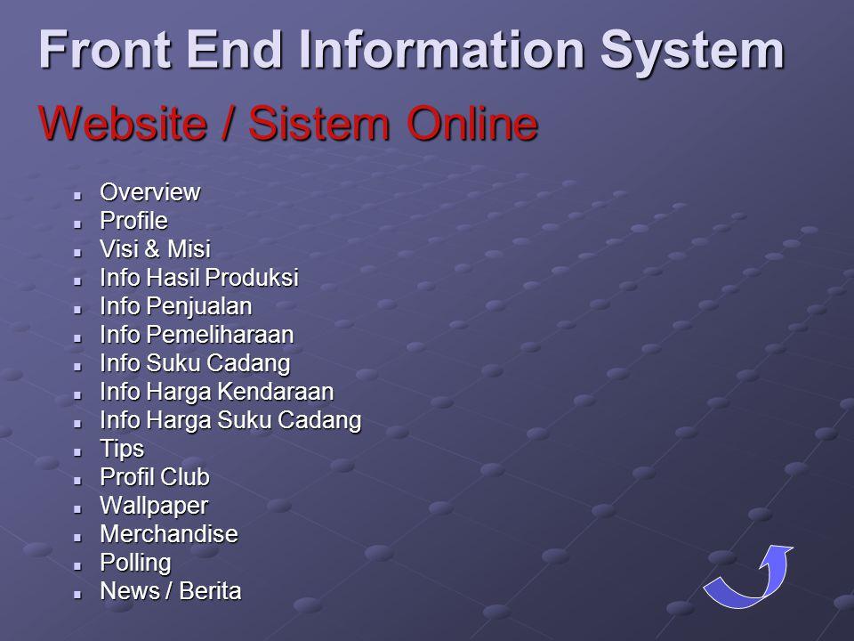 Front End Information System  Overview  Profile  Visi & Misi  Info Hasil Produksi  Info Penjualan  Info Pemeliharaan  Info Suku Cadang  Info H