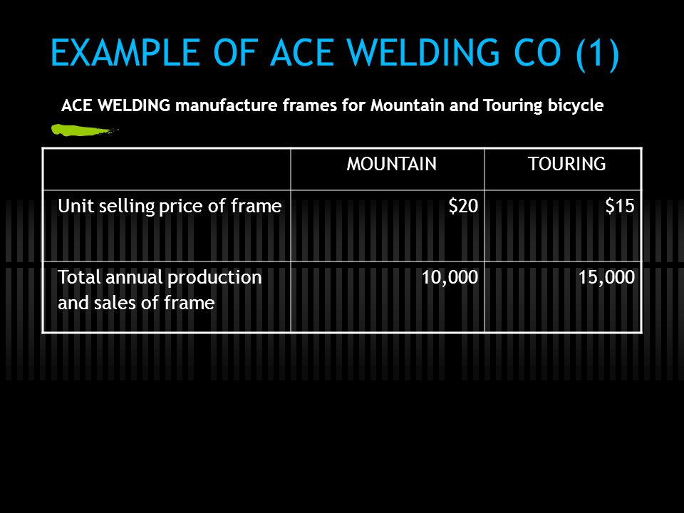 EXAMPLE OF ACE WELDING CO (1) MOUNTAINTOURING Unit selling price of frame$20$15 Total annual production and sales of frame 10,00015,000 ACE WELDING ma