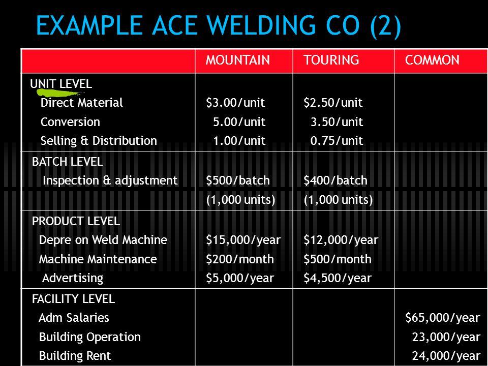 EXAMPLE ACE WELDING CO (2) MOUNTAINTOURINGCOMMON UNIT LEVEL Direct Material Conversion Selling & Distribution $3.00/unit 5.00/unit 1.00/unit $2.50/uni