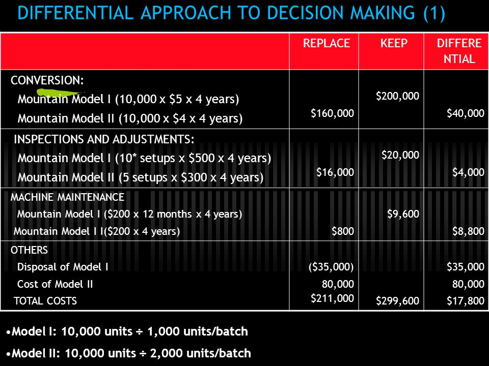 DIFFERENTIAL APPROACH TO DECISION MAKING (1) REPLACEKEEP DIFFERE NTIAL CONVERSION: Mountain Model I (10,000 x $5 x 4 years) Mountain Model II (10,000