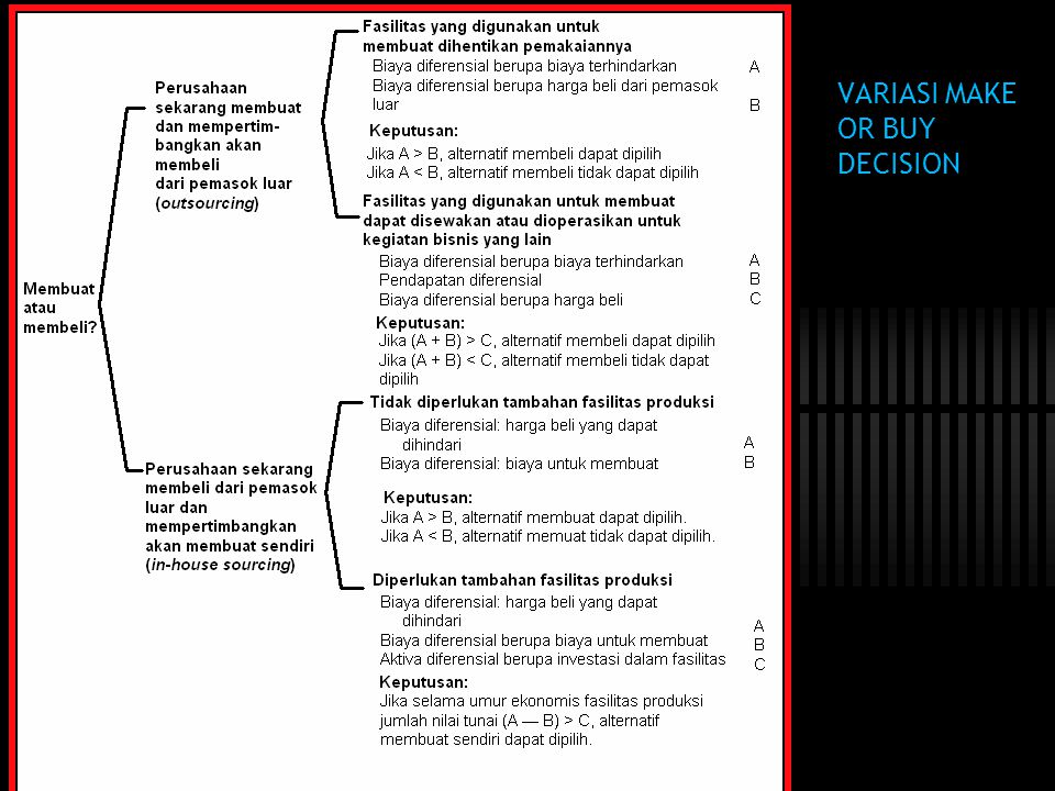 VARIASI MAKE OR BUY DECISION