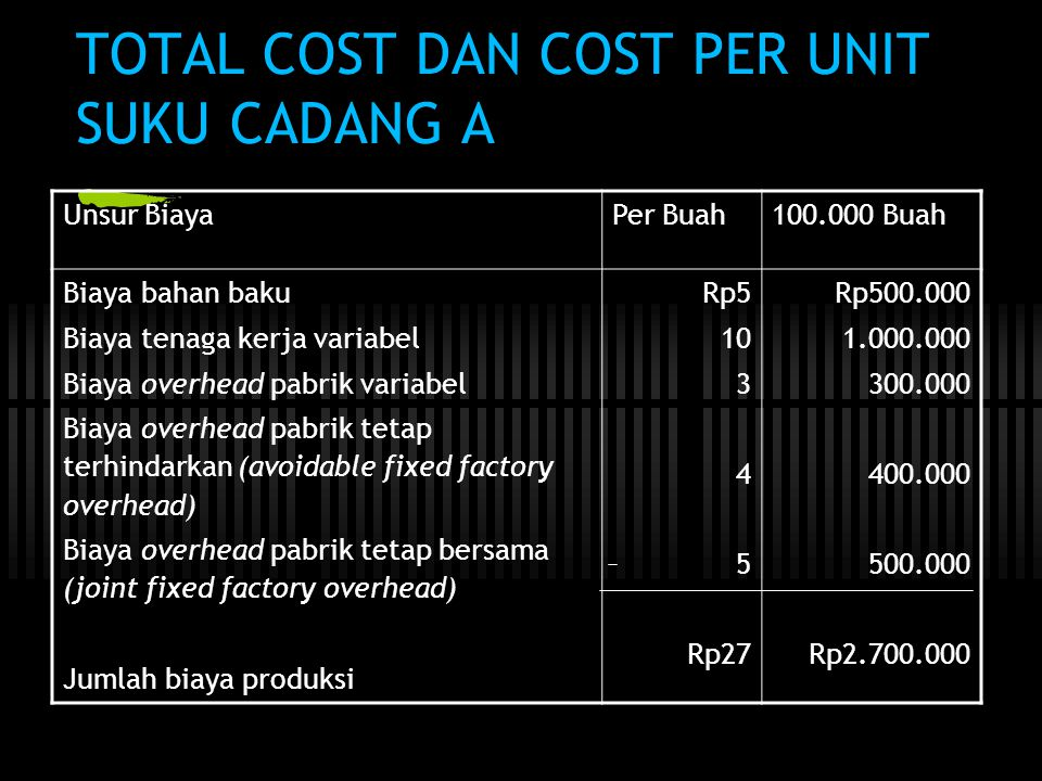 TOTAL COST DAN COST PER UNIT SUKU CADANG A Unsur BiayaPer Buah100.000 Buah Biaya bahan baku Biaya tenaga kerja variabel Biaya overhead pabrik variabel