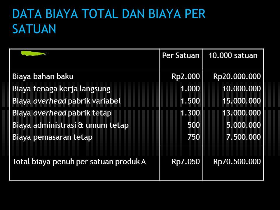 DATA BIAYA TOTAL DAN BIAYA PER SATUAN Per Satuan10.000 satuan Biaya bahan baku Biaya tenaga kerja langsung Biaya overhead pabrik variabel Biaya overhead pabrik tetap Biaya administrasi & umum tetap Biaya pemasaran tetap Total biaya penuh per satuan produk A Rp2.000 1.000 1.500 1.300 500 750 Rp7.050 Rp20.000.000 10.000.000 15.000.000 13.000.000 5.000.000 7.500.000 Rp70.500.000
