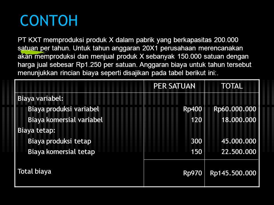 CONTOH PER SATUANTOTAL Biaya variabel: Biaya produksi variabel Biaya komersial variabel Biaya tetap: Biaya produksi tetap Biaya komersial tetap Total biaya Rp400 120 300 150 Rp970 Rp60.000.000 18.000.000 45.000.000 22.500.000 Rp145.500.000 PT KXT memproduksi produk X dalam pabrik yang berkapasitas 200.000 satuan per tahun.