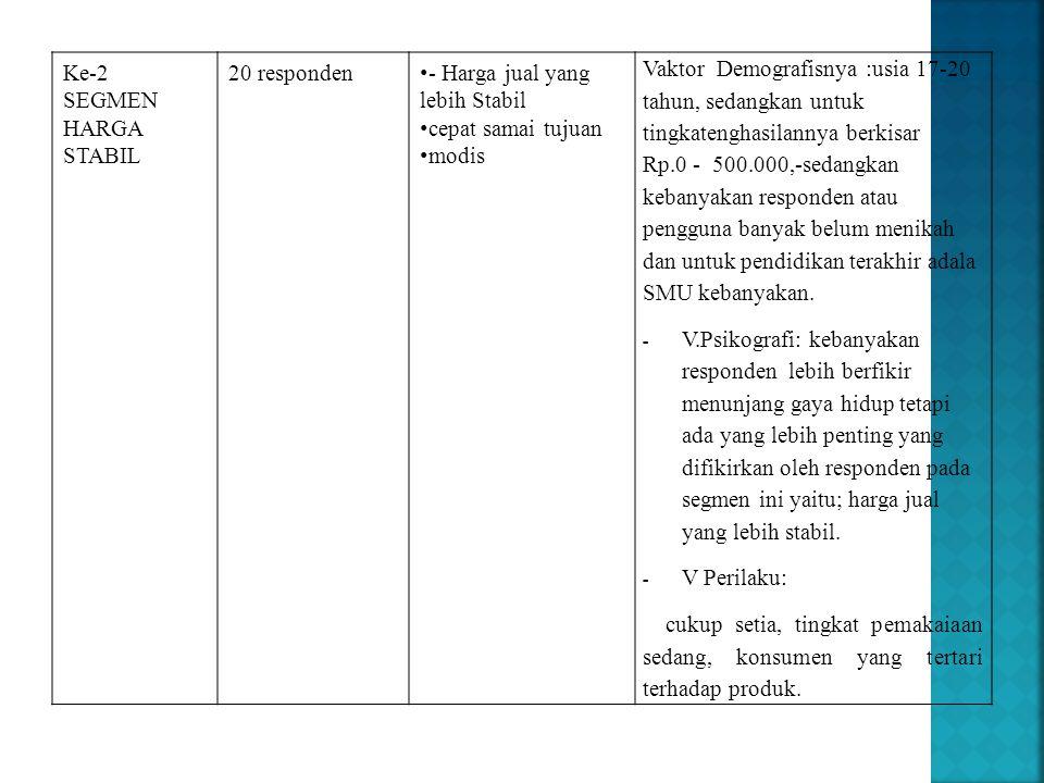 Ke-2 SEGMEN HARGA STABIL 20 responden • - Harga jual yang lebih Stabil • cepat samai tujuan • modis Vaktor Demografisnya :usia 17-20 tahun, sedangkan