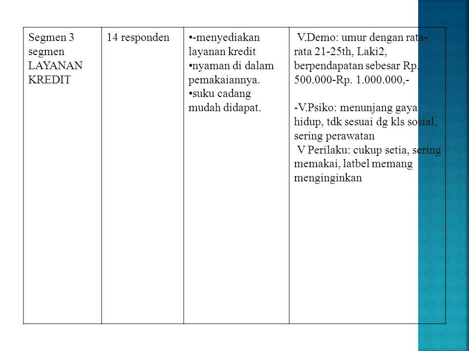 Segmen 3 segmen LAYANAN KREDIT 14 responden • -menyediakan layanan kredit • nyaman di dalam pemakaiannya. • suku cadang mudah didapat. V.Demo: umur de
