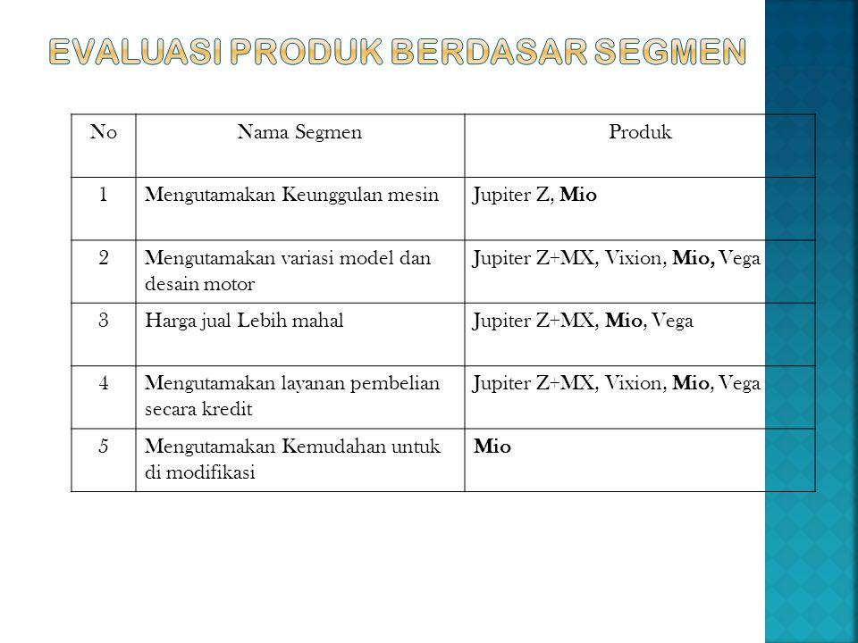 NoNama SegmenProduk 1Mengutamakan Keunggulan mesinJupiter Z, Mio 2Mengutamakan variasi model dan desain motor Jupiter Z+MX, Vixion, Mio, Vega 3Harga j