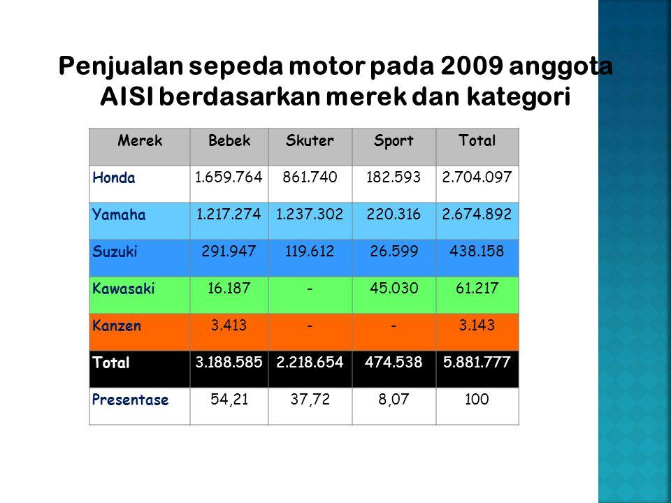 MerekBebekSkuterSportTotal Honda1.659.764861.740182.5932.704.097 Yamaha1.217.2741.237.302220.3162.674.892 Suzuki291.947119.61226.599438.158 Kawasaki16