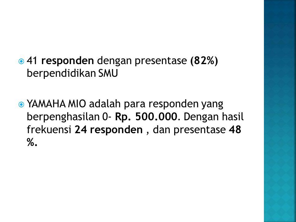  41 responden dengan presentase (82%) berpendidikan SMU  YAMAHA MIO adalah para responden yang berpenghasilan 0- Rp. 500.000. Dengan hasil frekuensi
