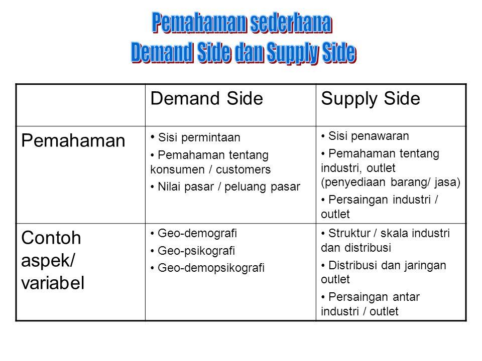 Demand SideSupply Side Pemahaman • Sisi permintaan • Pemahaman tentang konsumen / customers • Nilai pasar / peluang pasar • Sisi penawaran • Pemahaman tentang industri, outlet (penyediaan barang/ jasa) • Persaingan industri / outlet Contoh aspek/ variabel • Geo-demografi • Geo-psikografi • Geo-demopsikografi • Struktur / skala industri dan distribusi • Distribusi dan jaringan outlet • Persaingan antar industri / outlet
