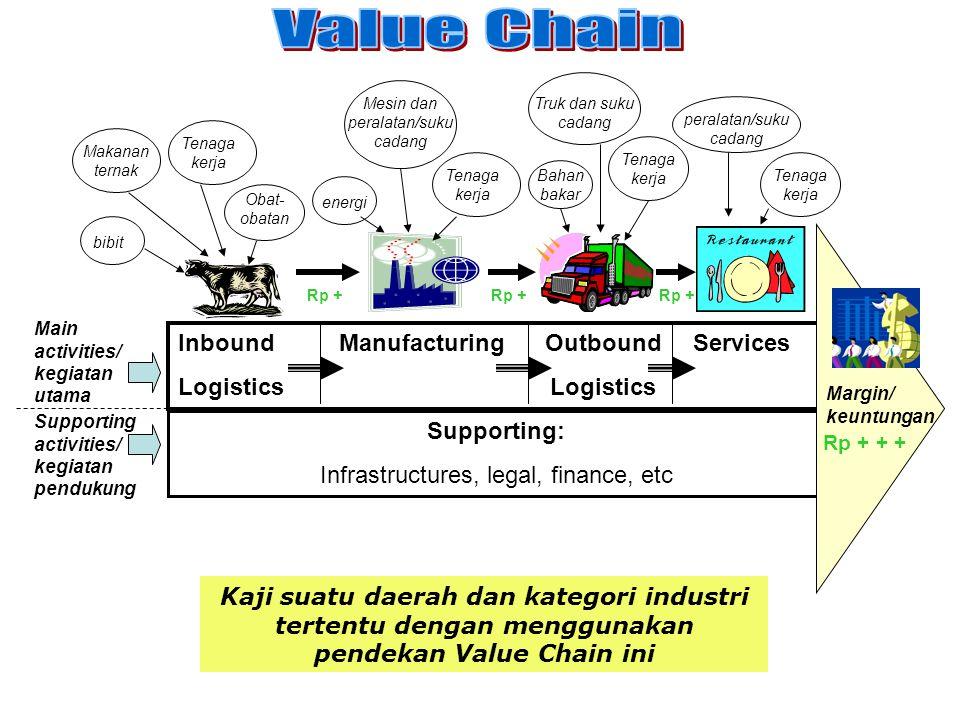 Inbound Manufacturing Outbound Services Logistics Supporting: Infrastructures, legal, finance, etc Margin/ keuntungan bibit Makanan ternak Obat- obata