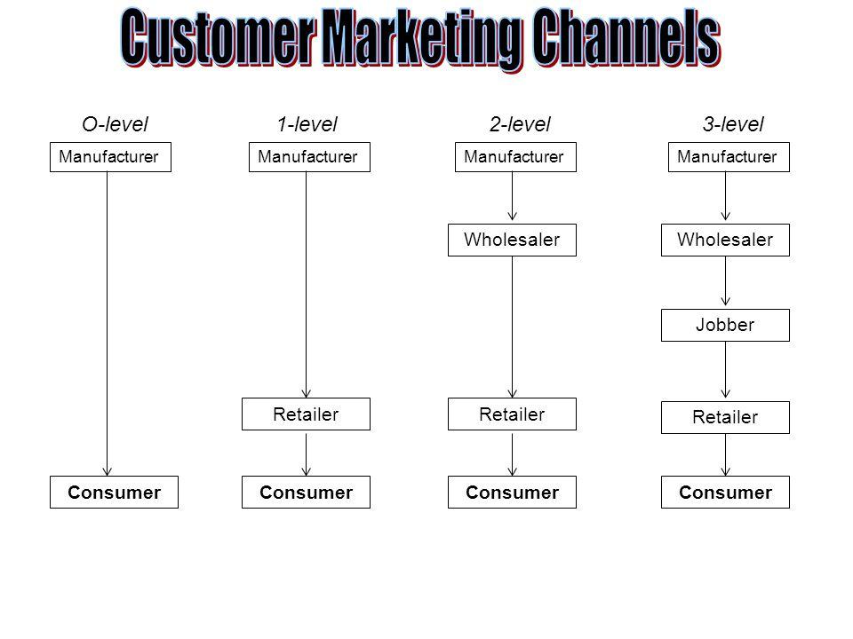 Manufacturer Wholesaler Jobber Retailer Consumer O-level1-level2-level3-level