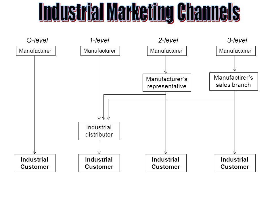 Manufacturer Manufactirer's sales branch Manufacturer's representative Industrial distributor Industrial Customer O-level1-level2-level3-level Industr