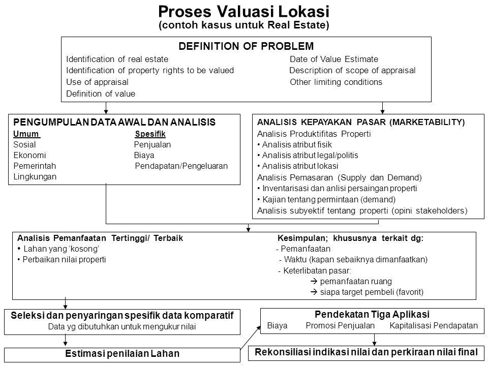 Proses Valuasi Lokasi (contoh kasus untuk Real Estate) DEFINITION OF PROBLEM Identification of real estate Date of Value Estimate Identification of pr