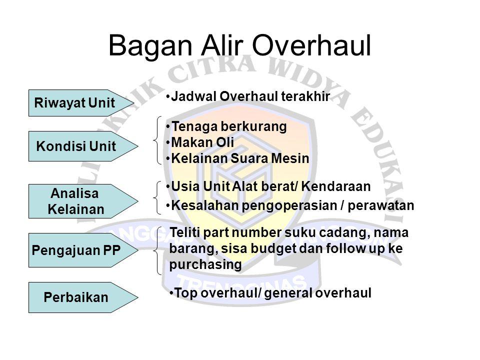 Bagan Alir Overhaul Riwayat Unit Kondisi Unit Analisa Kelainan Pengajuan PP Perbaikan •Jadwal Overhaul terakhir •Tenaga berkurang •Makan Oli •Kelainan