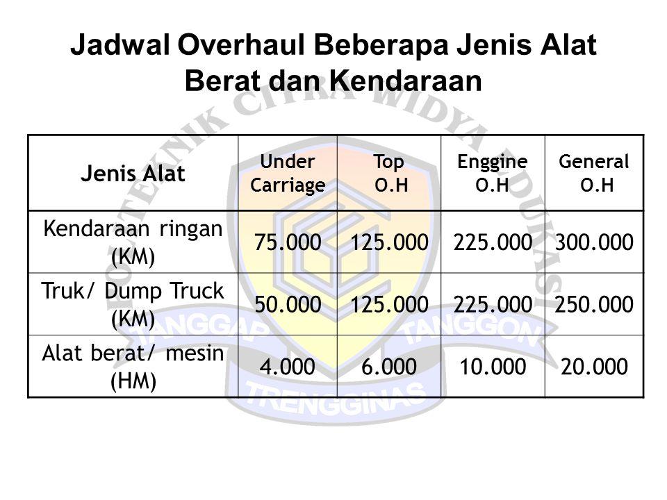 Jadwal Overhaul Beberapa Jenis Alat Berat dan Kendaraan Jenis Alat Under Carriage Top O.H Enggine O.H General O.H Kendaraan ringan (KM) 75.000125.0002