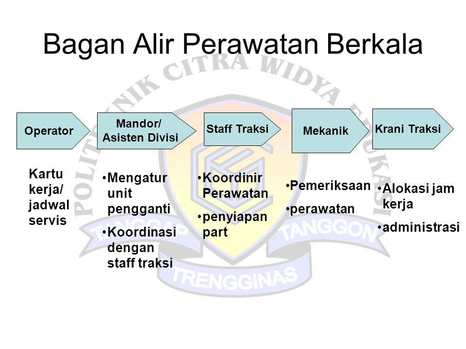 Bagan Alir Perawatan Berkala Operator Mandor/ Asisten Divisi Staff Traksi Mekanik Krani Traksi Kartu kerja/ jadwal servis •Mengatur unit pengganti •Ko