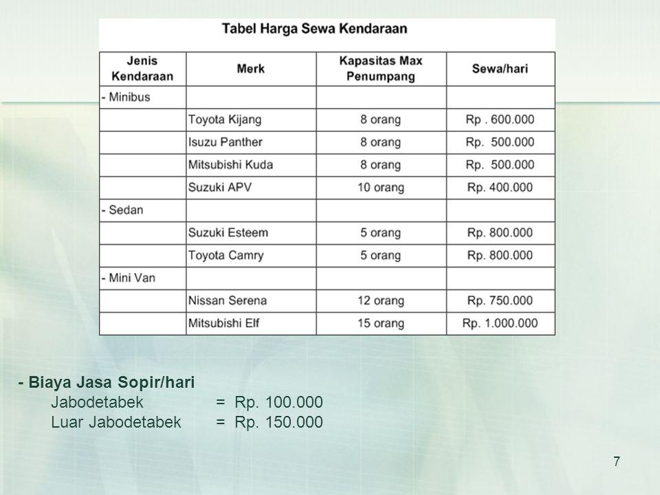 7 - Biaya Jasa Sopir/hari Jabodetabek = Rp. 100.000 Luar Jabodetabek= Rp. 150.000