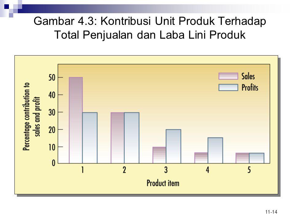 11-14 Gambar 4.3: Kontribusi Unit Produk Terhadap Total Penjualan dan Laba Lini Produk